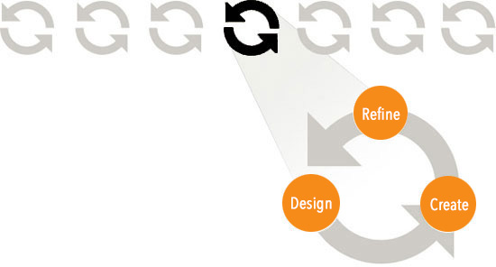 Web Design Process by PlayBig Design